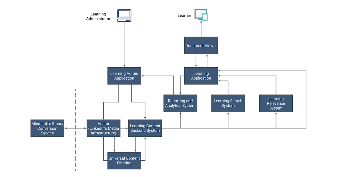 document-publishing-flowchart