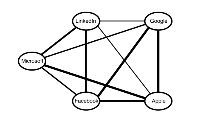 relationship-graph-example