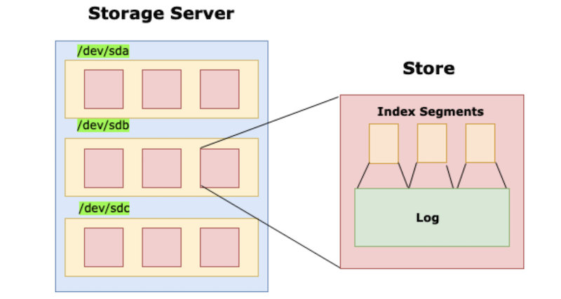 storage-server-diagram