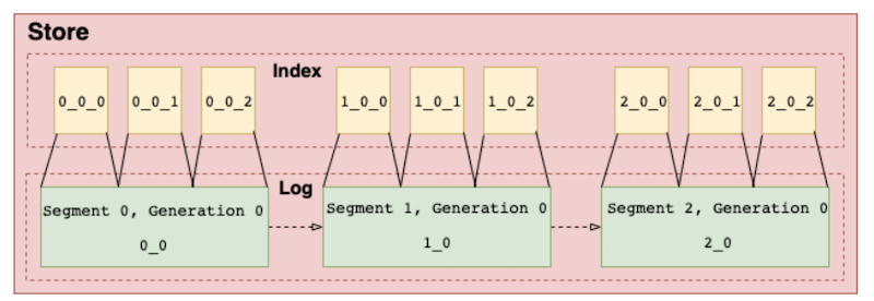 log-and-index-segments