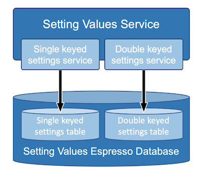 setting-values-service-diagram