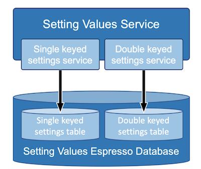 setting-values-service-diagram