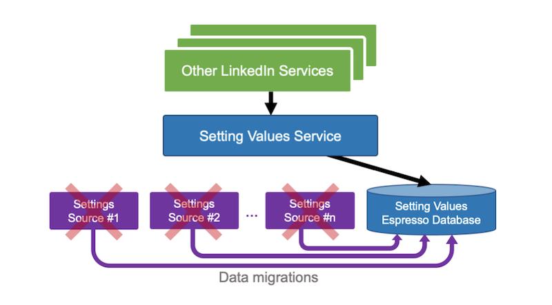 centralization-diagram