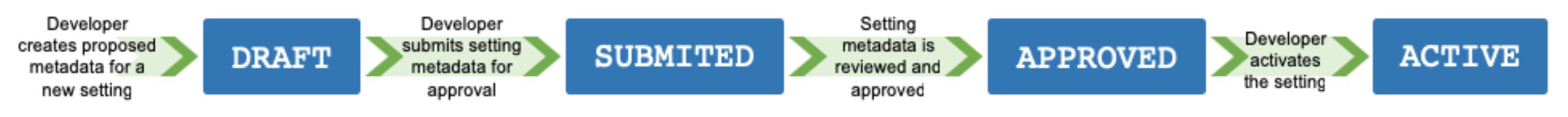 versioning-and-review-process-diagram