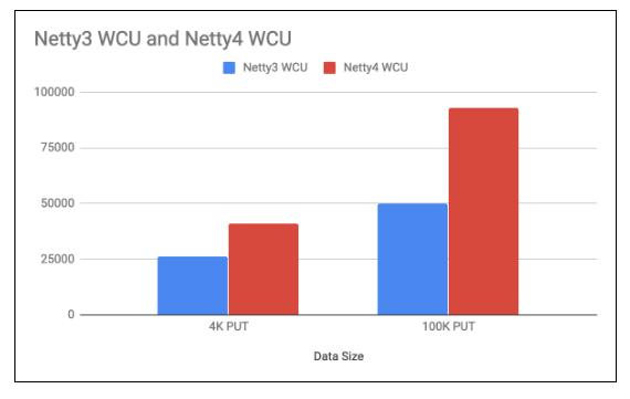 netty3-netty4-WCU