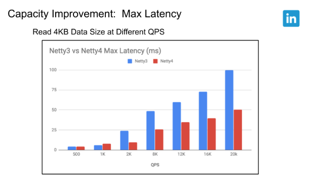 capacity-improvement-max-latency