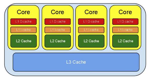l1-l2-l3-cache