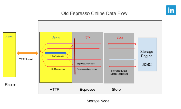 old-espresso-online-data-flow