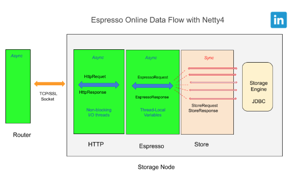 espresso-online-data-flow-with-new-netty-framework