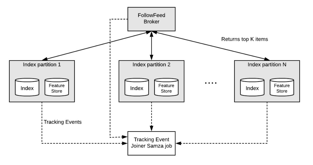 FollowFeed-architecture