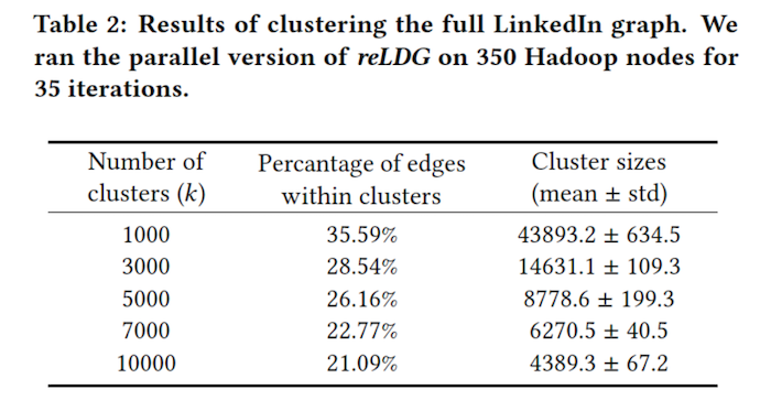 clustering-results-table