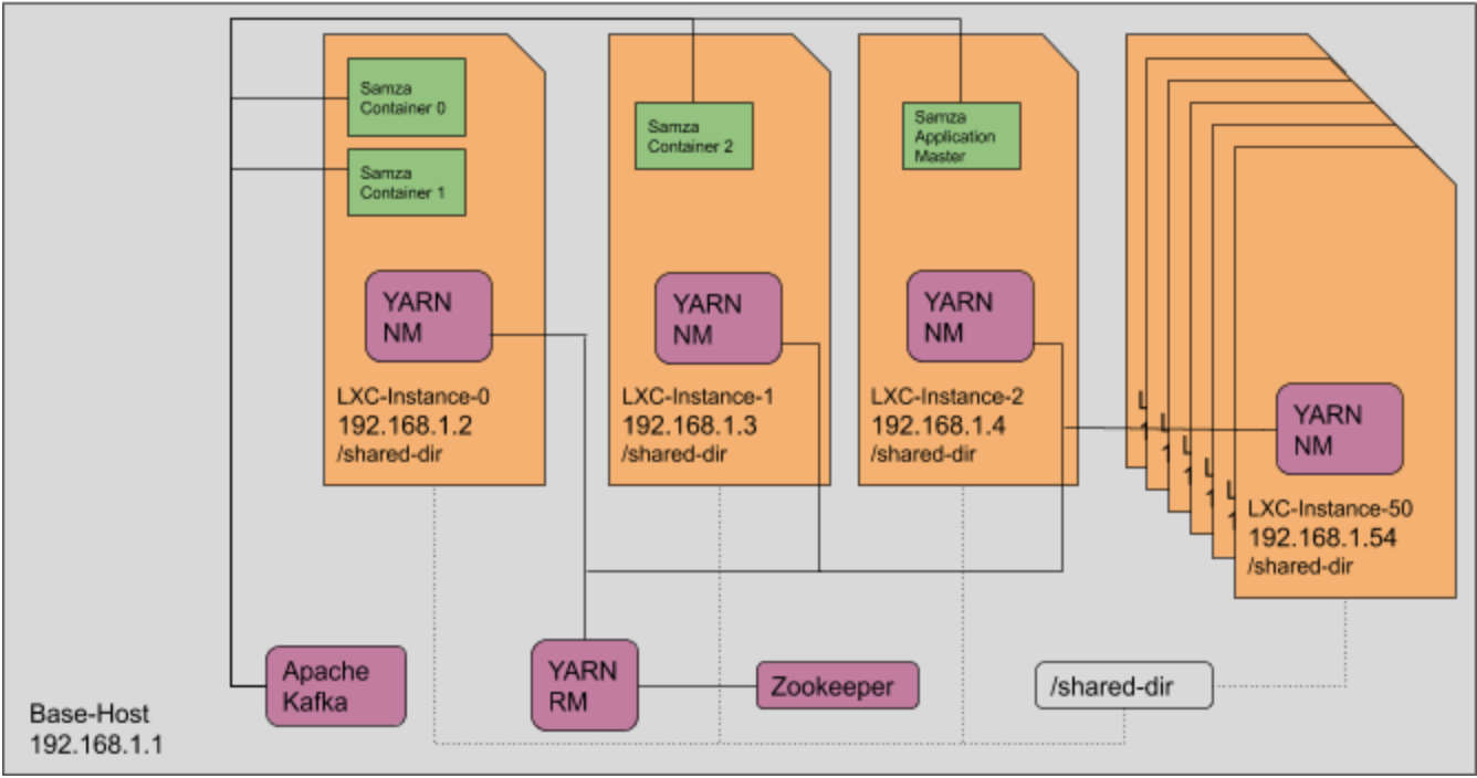 setup-that-uses-LXC-to-emulate-a-YARN-cluster