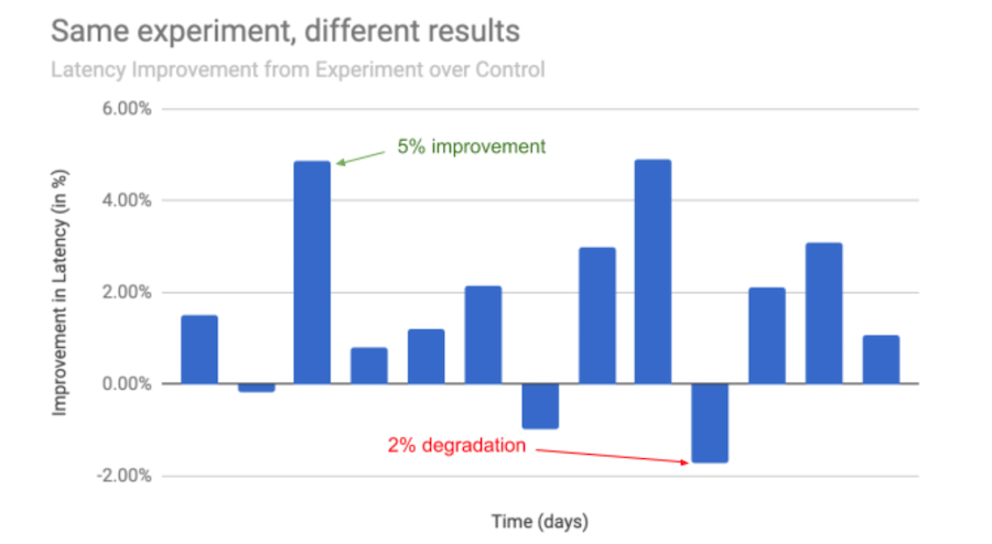 experiment-results-graph