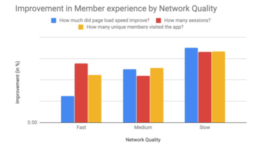 results-by-network-quality