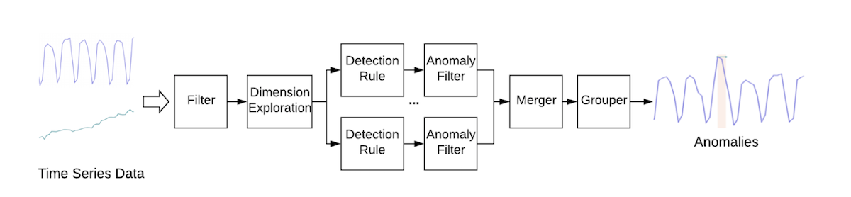 anomaly-detection-flow