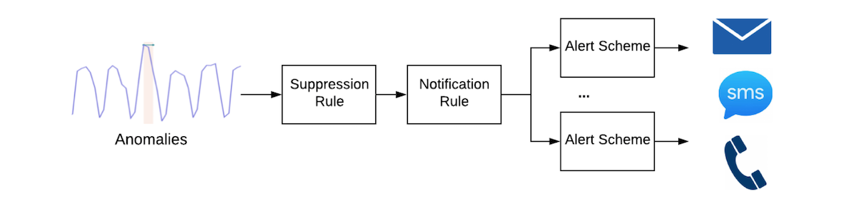 notification-flow