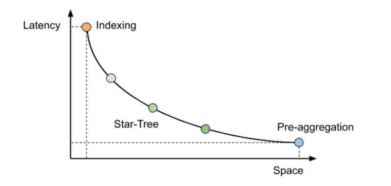 performance-gain-vs-cost-space-graph