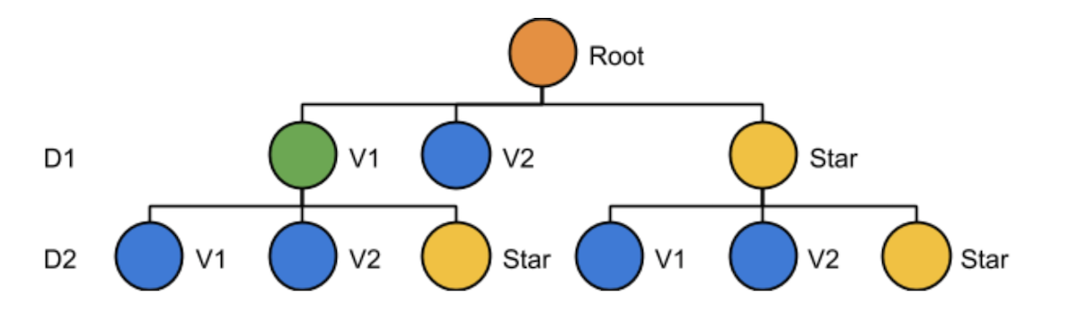 star-tree-structure