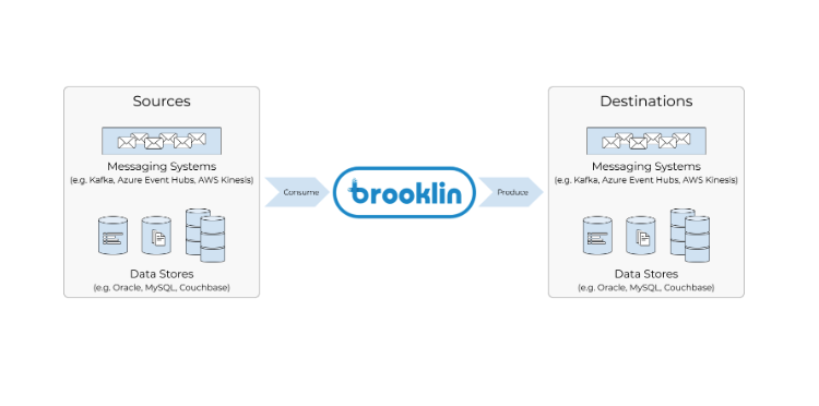 Open Sourcing Brooklin: Near Real-Time Data Streaming at