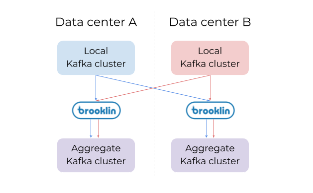 kafka-data-example