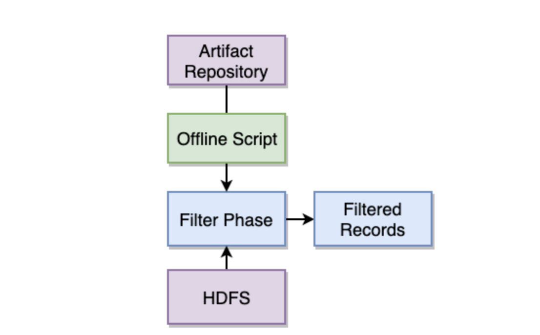 filter-phase-workflow