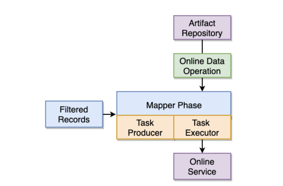 mapper-phase-workflow
