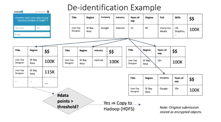 de-identification-example