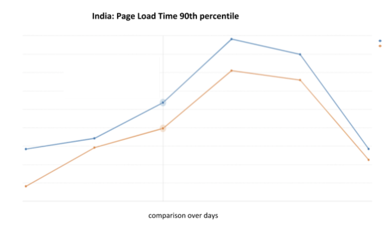 India-page-load-time