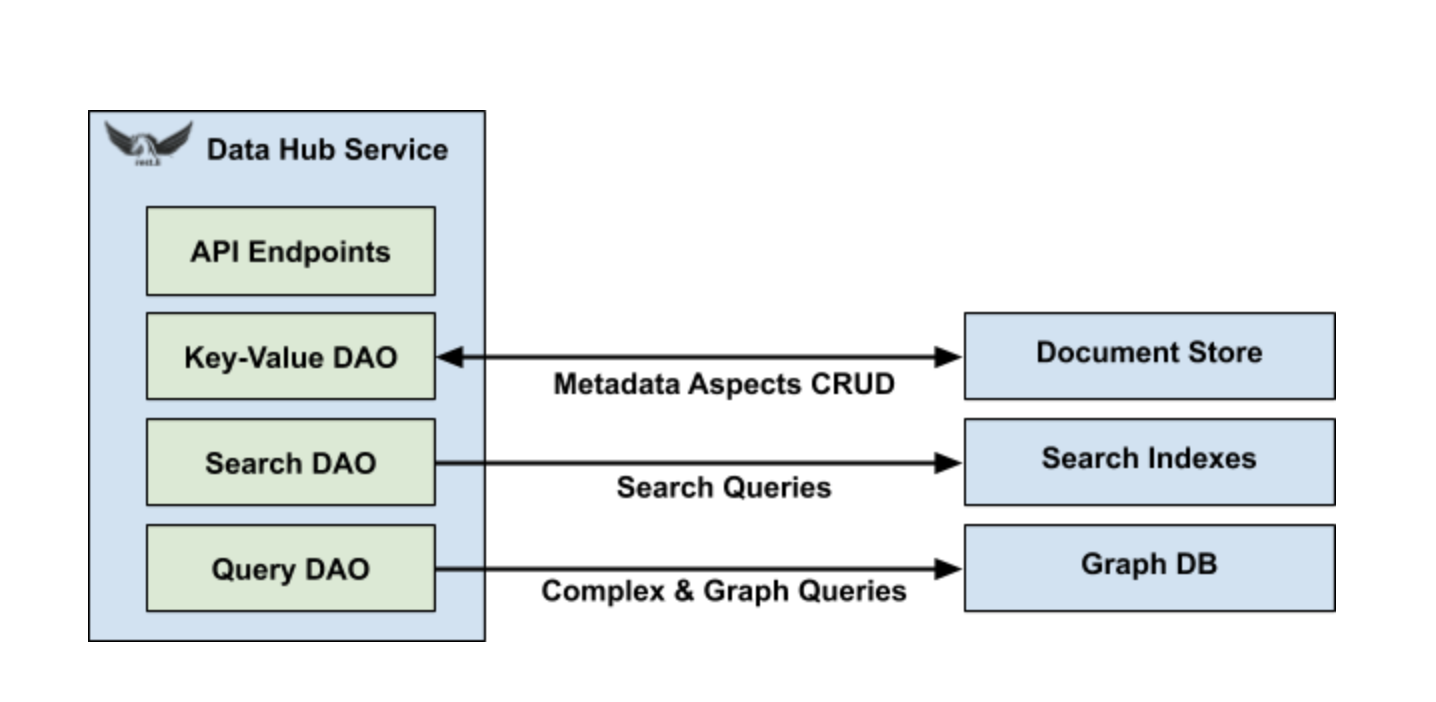 Data Hub: A Generalized Metadata Search & Discovery Tool