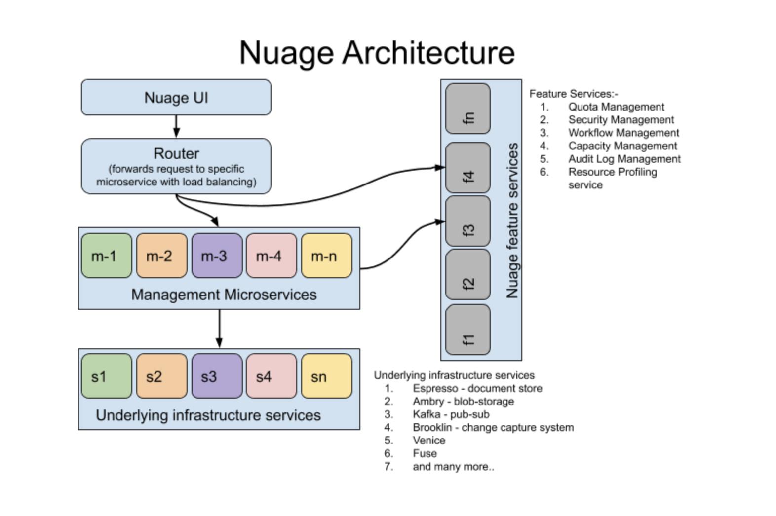 Nuage-Architecture