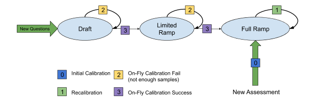 Question-Calibration-Flow