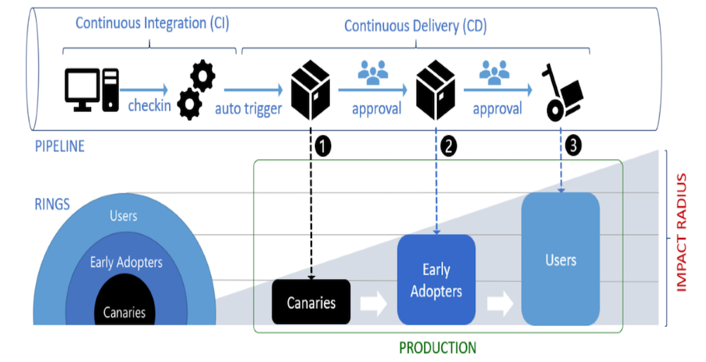 stages-in-continuous-deployment