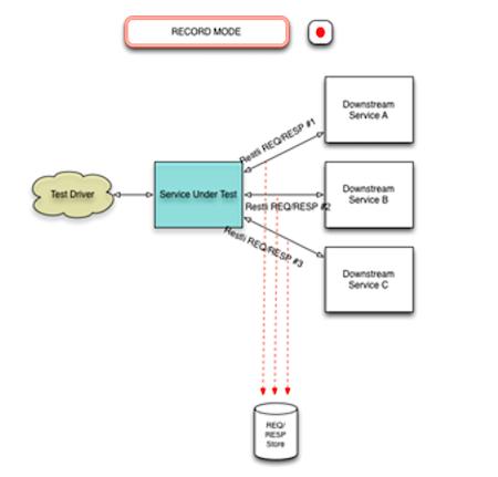 record-mode-diagram