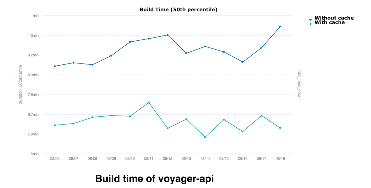 build-time-graph