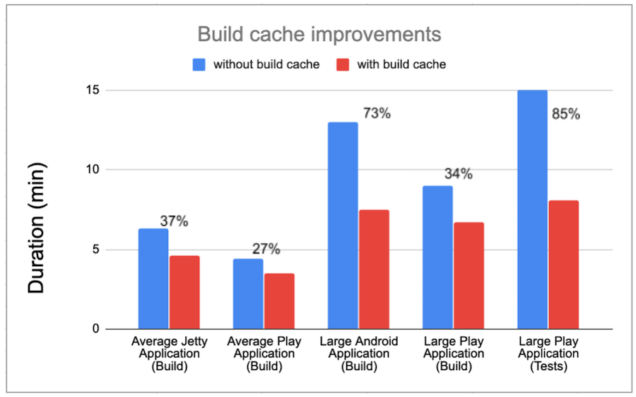 build-cache-improvements-graph