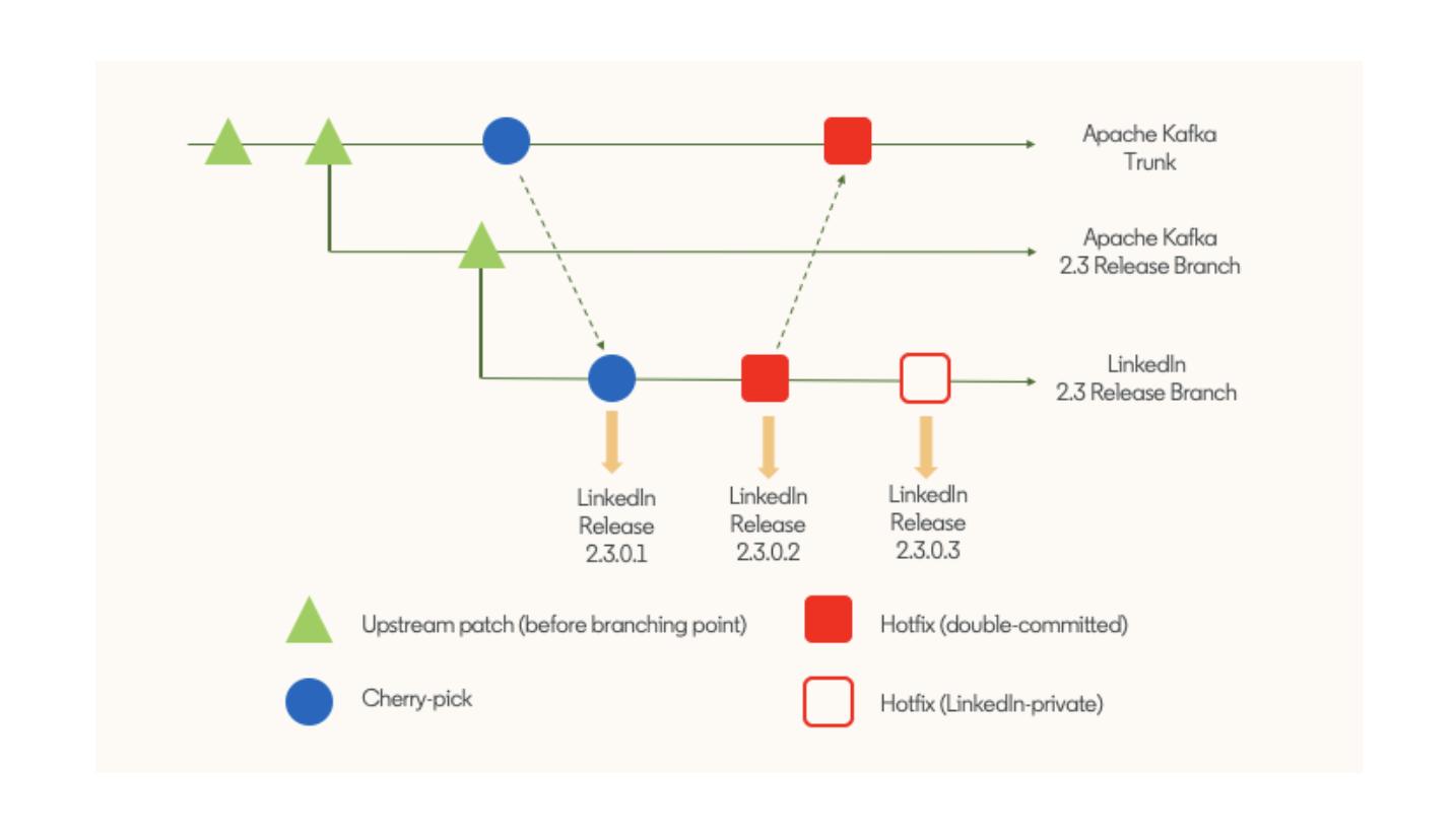 LinkedIn-Kafka-release-branch