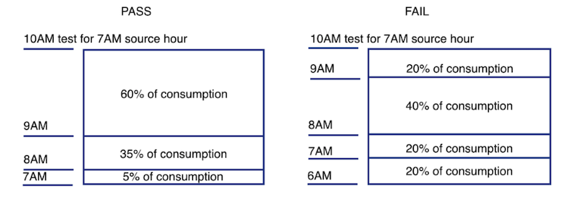 lag-test-examples
