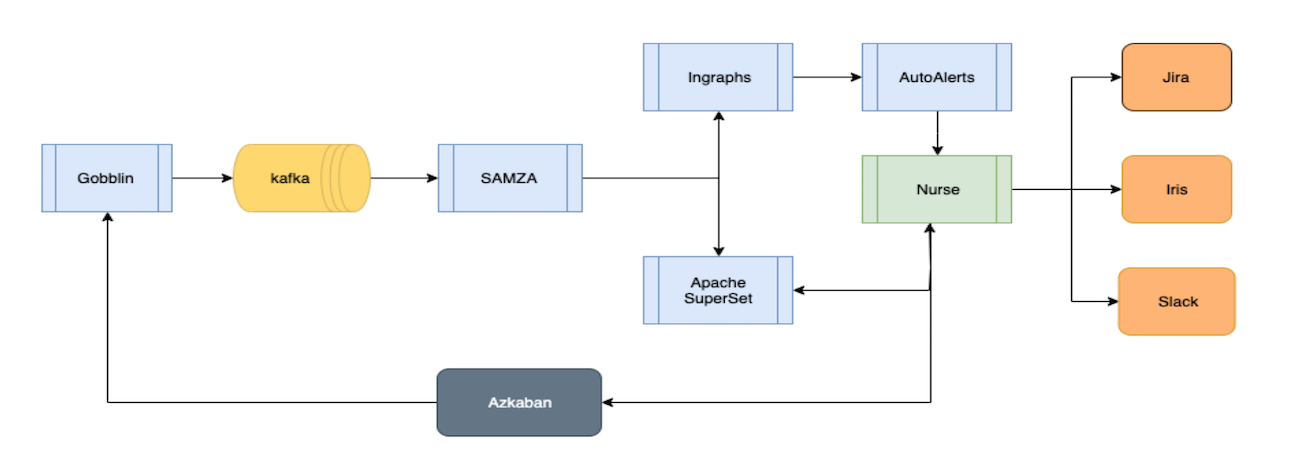 monitoring-architecture-flow-chart