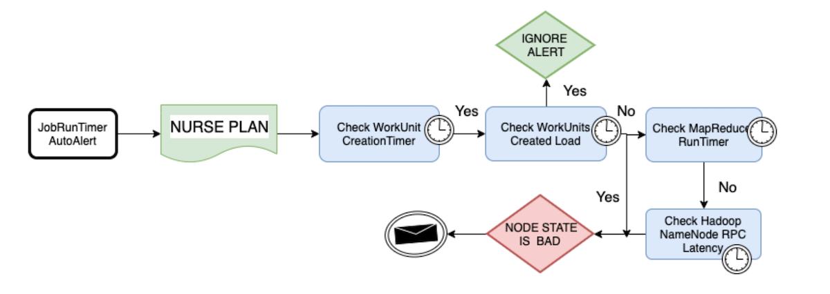 triage-flow-chart