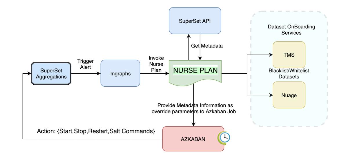 auto-remediation-flow-chart