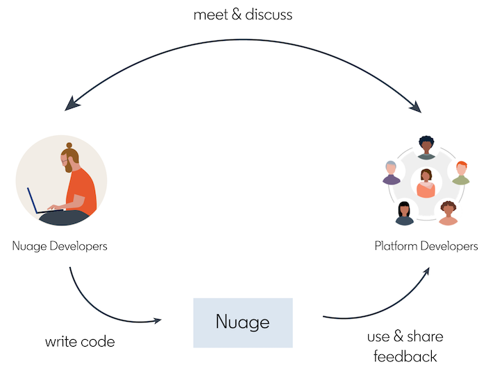 The-old-collaboration-platform-before-Nuage-SDK