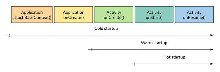 the-granular-phases-of-app-startup-time