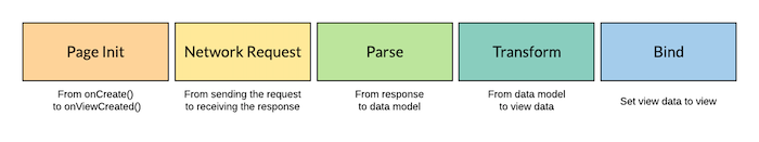 granular-phases-of-page-load-time