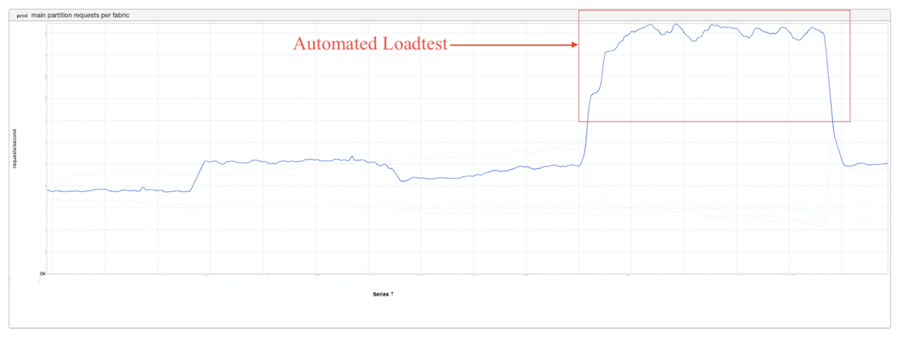 graph-showing-load-test-impact