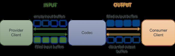 mediacodec-process