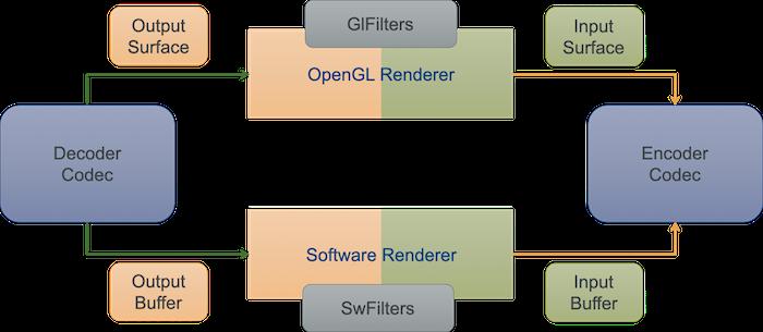 track-transcoder-architecture