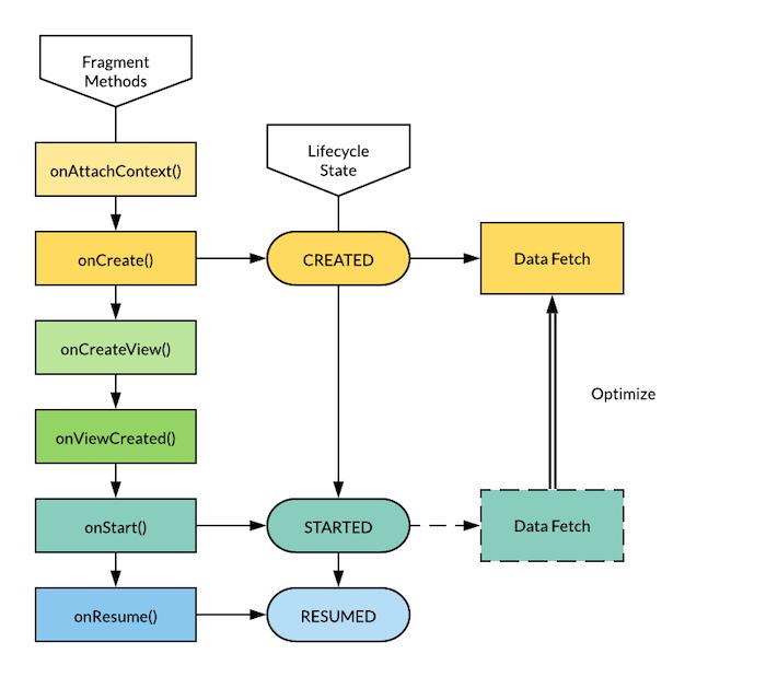 diagram-of-preloading-data