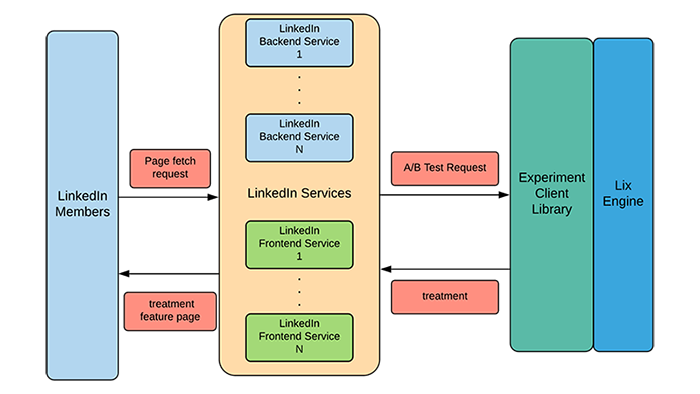 diagram-of-linkedin-services-and-the-lix-engine