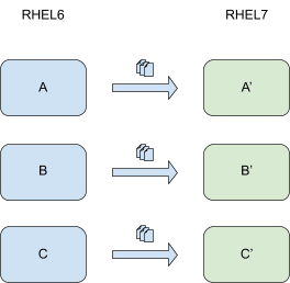 diagram-of-the-data-transfer-between-servers