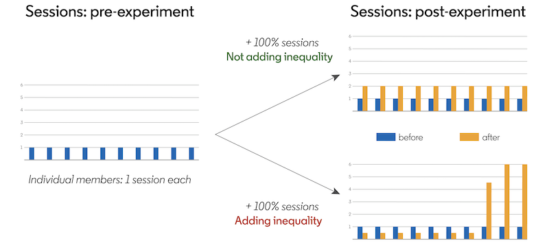 showing-the-inequality-impact-of-a-b-testing